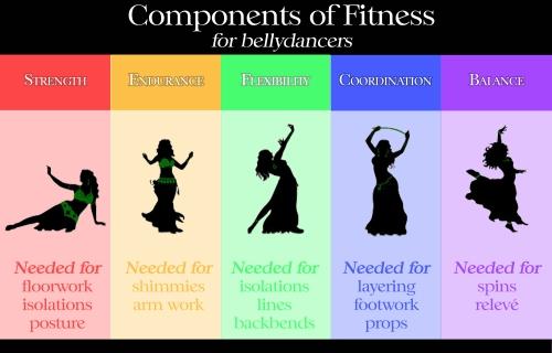 Componentes da aptidão para dançarinos de barriga
